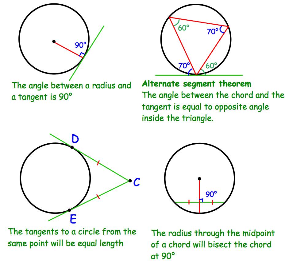 Circle Theorems | Corbettmaths