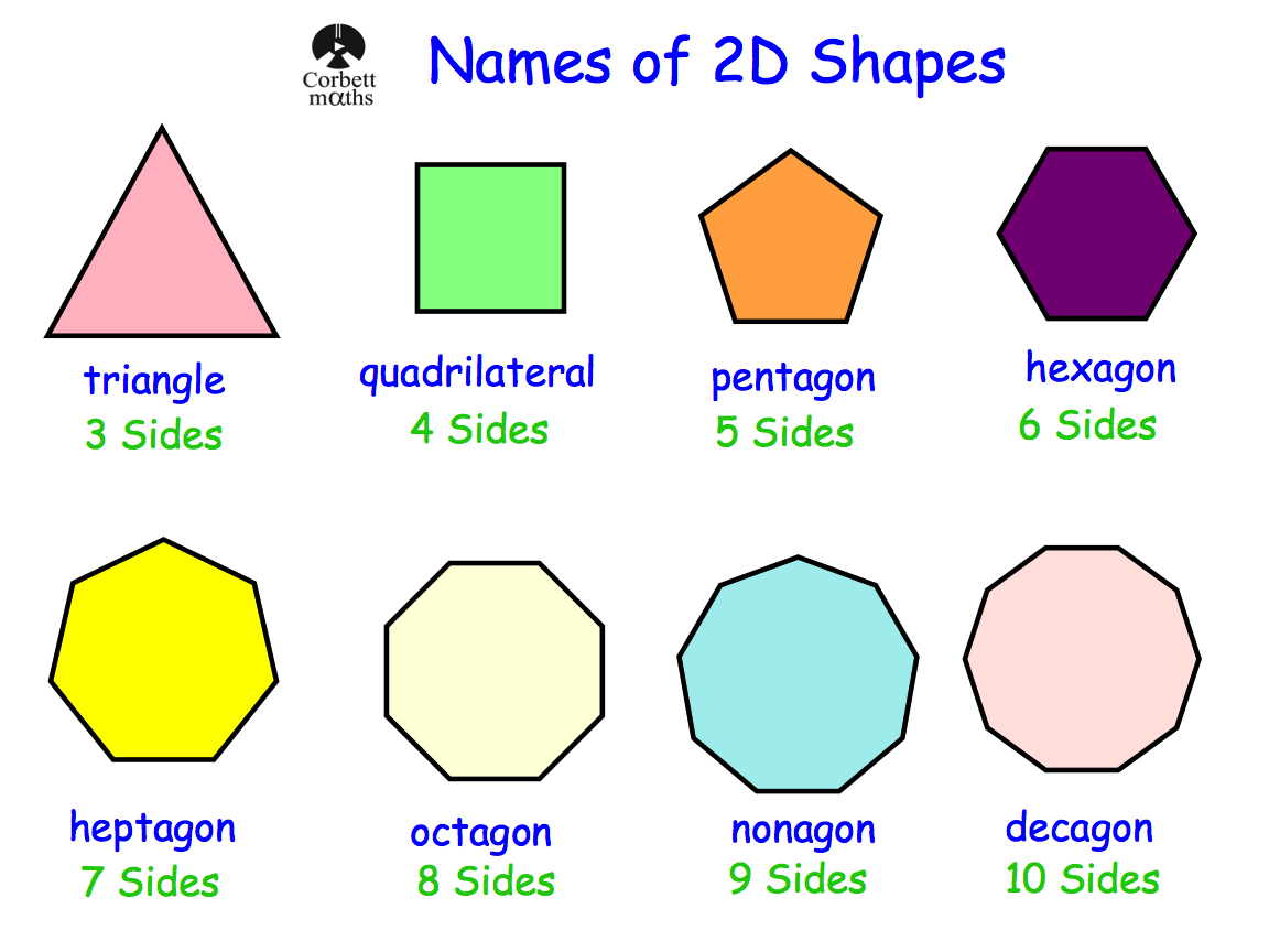 Names of 2d shapes revision corbettmaths ccuart Gallery